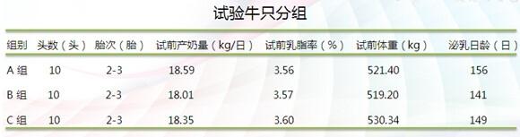 TMR日粮中不同NDF水平和饲草长度对奶牛的影响